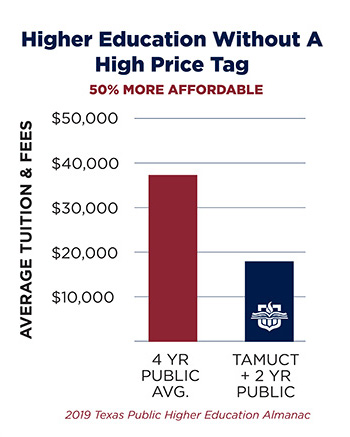 a graph showing A&M-Central Texas is 50% more affordable than most other public 4 year universities